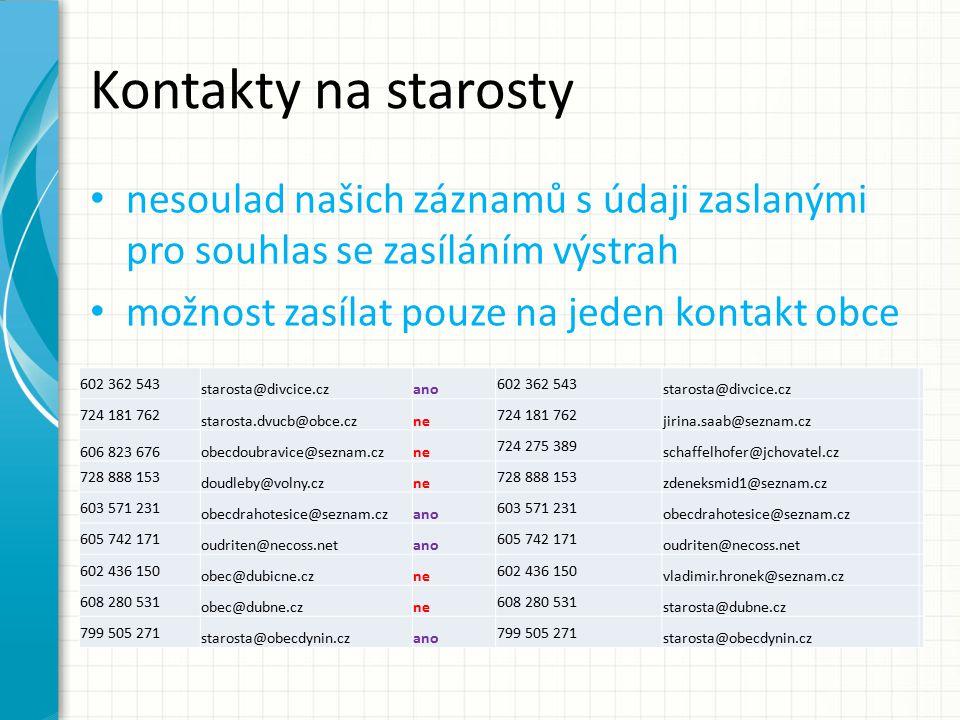 Mgr.Miloslav Soukup, tajemník BR a KŠ soukupm@c-budejovice.cz Tel: 724 156 189 Ing.