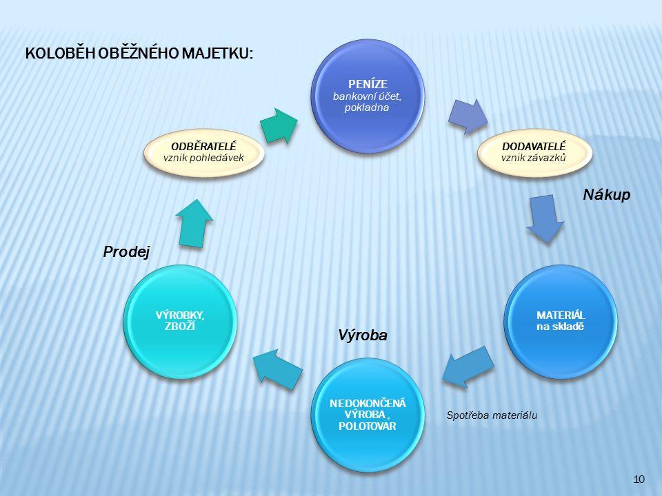10 PENÍZE bankovní účet, pokladna DODAVATELÉ vznik závazků MATERIÁL na skladě NEDOKONČENÁ VÝROBA, POLOTOVAR VÝROBKY, ZBOŽÍ ODBĚRATELÉ vznik pohledávek Nákup Prodej KOLOBĚH OBĚŽNÉHO MAJETKU: Výroba Spotřeba materiálu