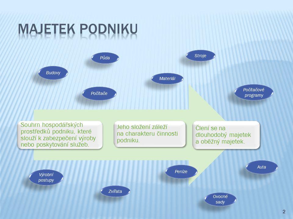 2 Souhrn hospodářských prostředků podniku, které slouží k zabezpečení výroby nebo poskytování služeb.
