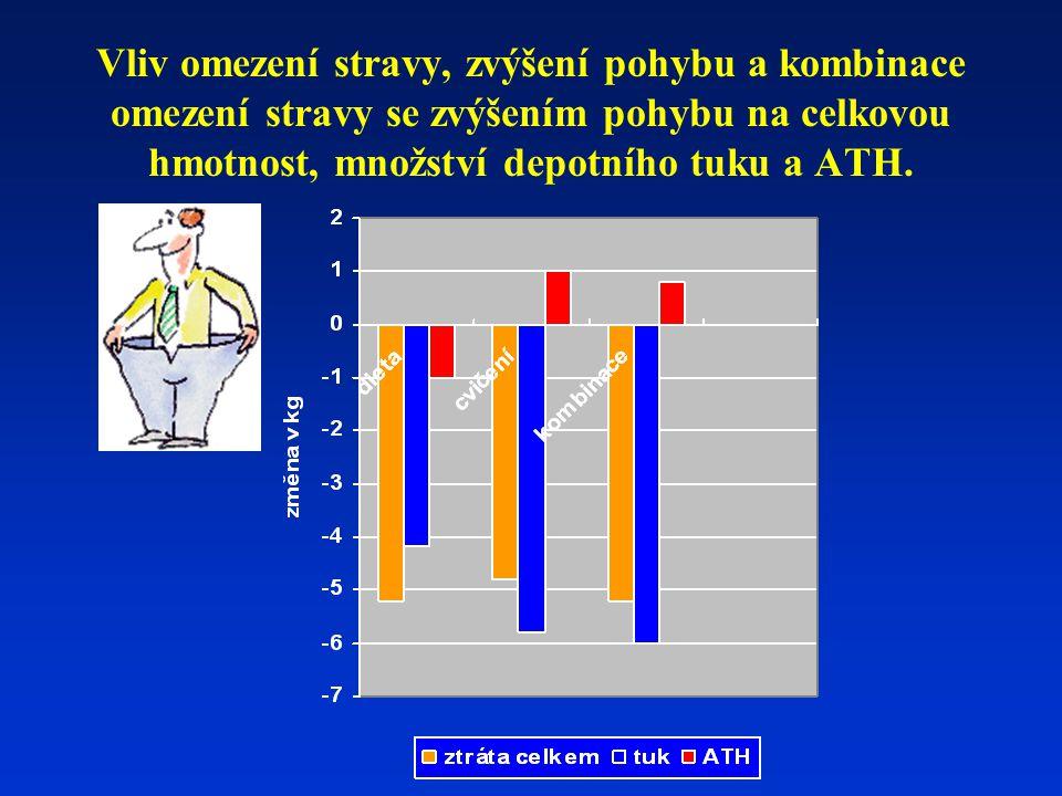 Vliv omezení stravy, zvýšení pohybu a kombinace omezení stravy se zvýšením pohybu na celkovou hmotnost, množství depotního tuku a ATH.