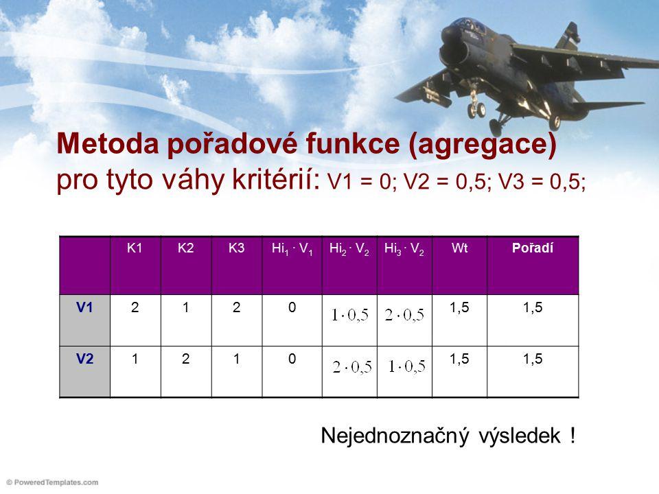 Metoda pořadové funkce (agregace) pro tyto váhy kritérií: V1 = 0; V2 = 0,5; V3 = 0,5; K1K2K3Hi 1 ∙ V 1 Hi 2 ∙ V 2 Hi 3 ∙ V 2 WtPořadí V121201,5 V212101,5 Nejednoznačný výsledek !