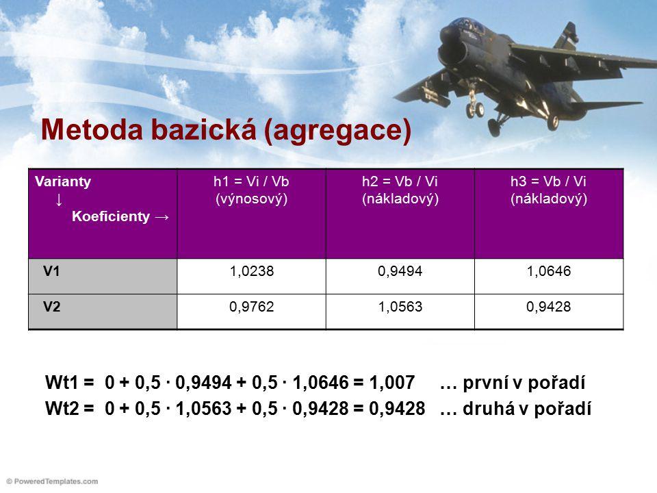 Metoda bazická (agregace) Varianty ↓ Koeficienty → h1 = Vi / Vb (výnosový) h2 = Vb / Vi (nákladový) h3 = Vb / Vi (nákladový) V11,02380,94941,0646 V20,97621,05630,9428 Wt1 = 0 + 0,5 ∙ 0,9494 + 0,5 ∙ 1,0646 = 1,007 … první v pořadí Wt2 = 0 + 0,5 ∙ 1,0563 + 0,5 ∙ 0,9428 = 0,9428 … druhá v pořadí