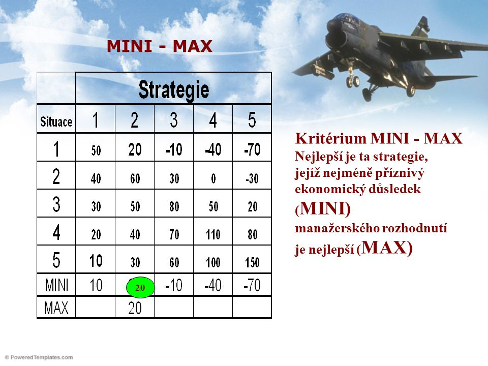 Kritérium MINI - MAX Nejlepší je ta strategie, jejíž nejméně příznivý ekonomický důsledek ( MINI) manažerského rozhodnutí je nejlepší ( MAX) 20 MINI - MAX