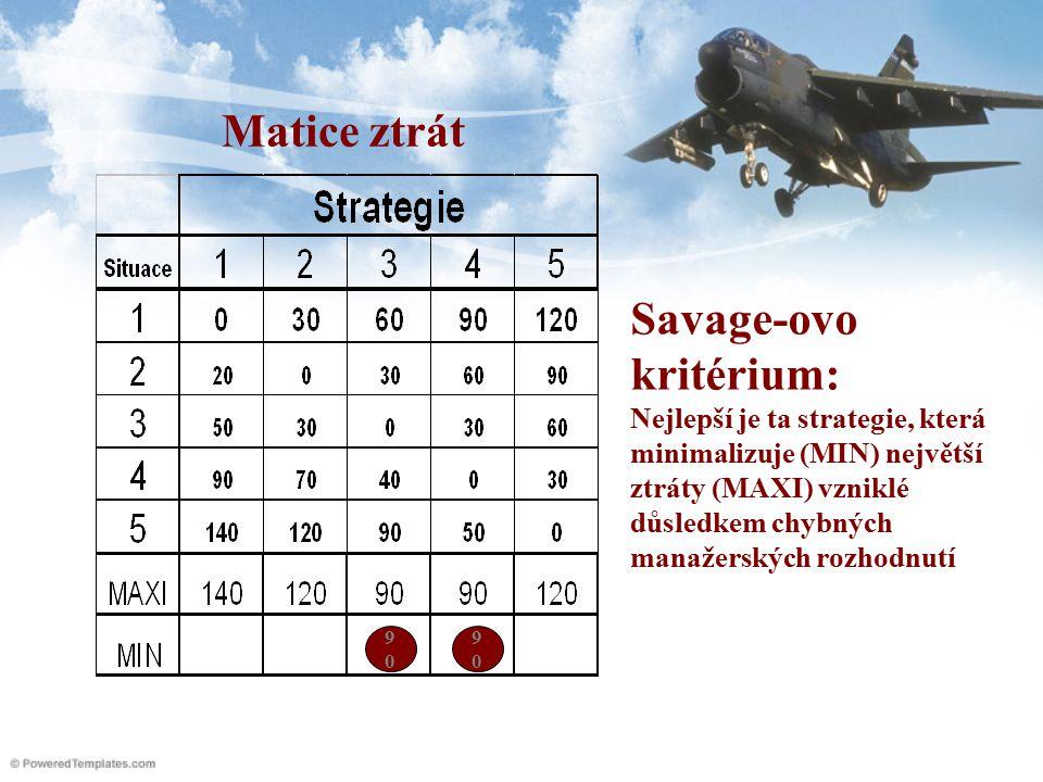 Matice ztrát Savage-ovo kritérium: Nejlepší je ta strategie, která minimalizuje (MIN) největší ztráty (MAXI) vzniklé důsledkem chybných manažerských rozhodnutí 9090 9090
