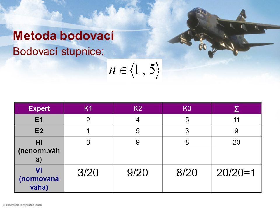 Metoda bodovací Bodovací stupnice: ExpertK1K2K3∑ E124511 E21539 Hi (nenorm.váh a) 39820 Vi (normovaná váha) 3/209/208/2020/20=1