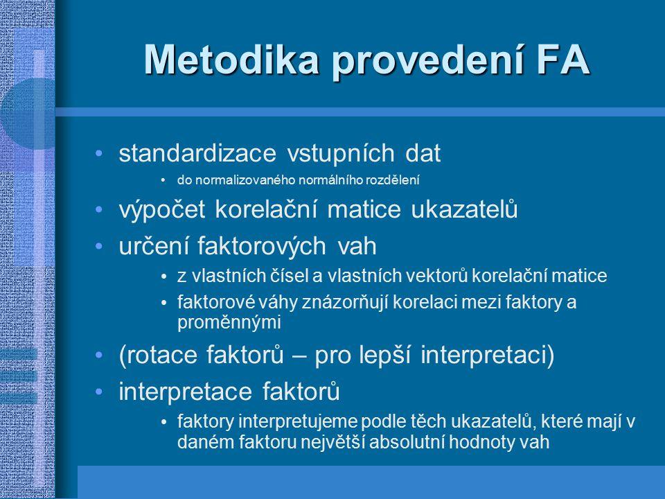 Metodika provedení FA standardizace vstupních dat do normalizovaného normálního rozdělení výpočet korelační matice ukazatelů určení faktorových vah z