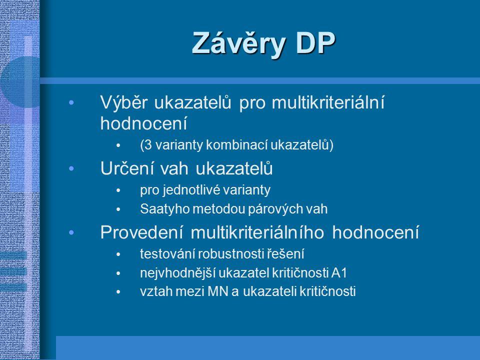 Závěry DP Výběr ukazatelů pro multikriteriální hodnocení (3 varianty kombinací ukazatelů) Určení vah ukazatelů pro jednotlivé varianty Saatyho metodou