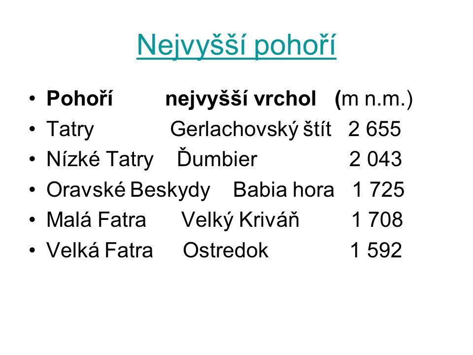Nejvyšší pohoří Pohoří nejvyšší vrchol (m n.m.) Tatry Gerlachovský štít 2 655 Nízké Tatry Ďumbier 2 043 Oravské Beskydy Babia hora 1 725 Malá Fatra Velký Kriváň 1 708 Velká Fatra Ostredok 1 592