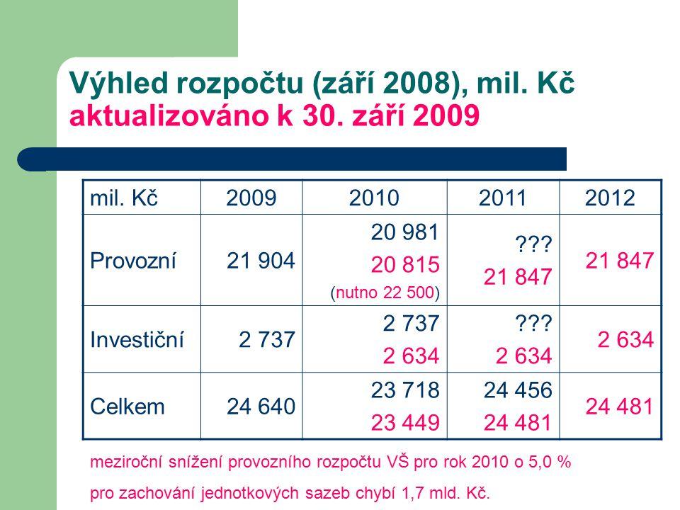 Výhled rozpočtu (září 2008), mil. Kč aktualizováno k 30.