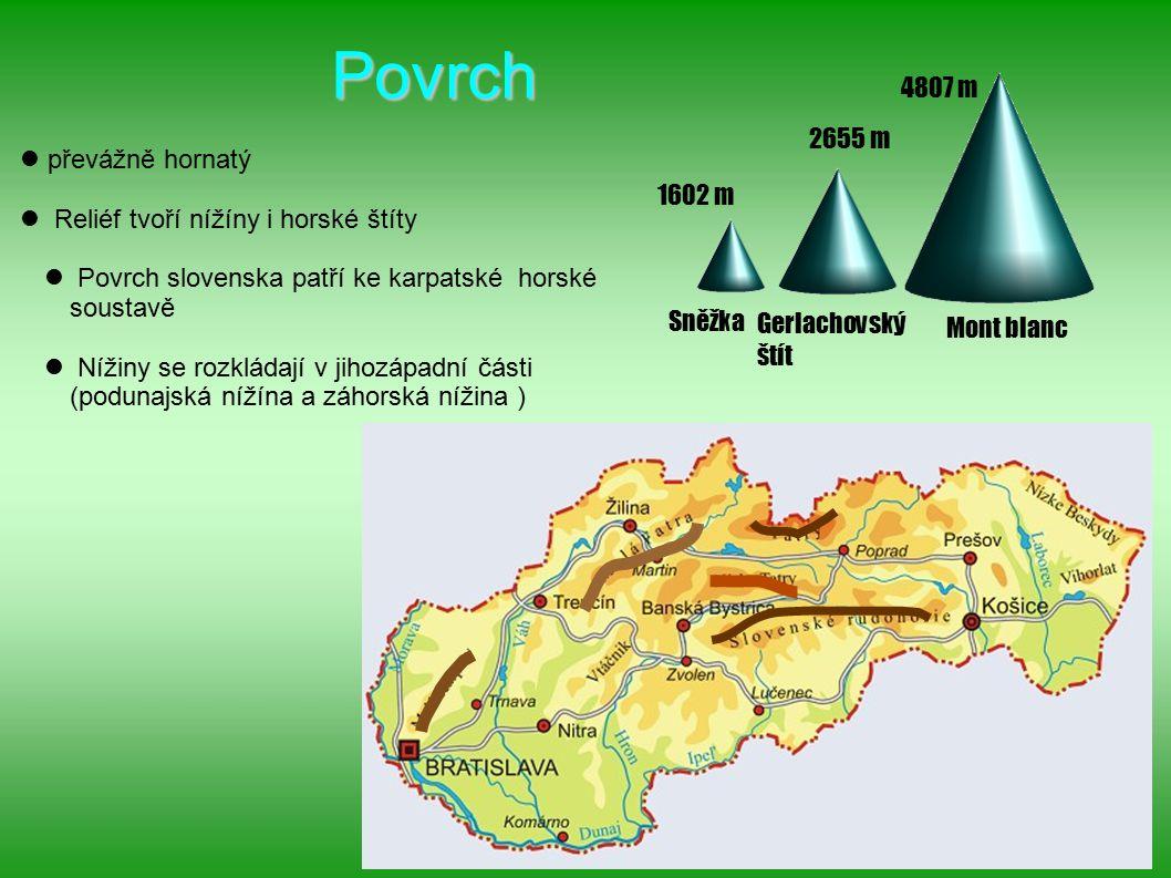 Povrch převážně hornatý Reliéf tvoří nížíny i horské štíty Povrch slovenska patří ke karpatské horské soustavě Nížiny se rozkládají v jihozápadní části (podunajská nížína a záhorská nížina ) Mont blanc Sněžka Gerlachovský štít 1602 m 2655 m 4807 m