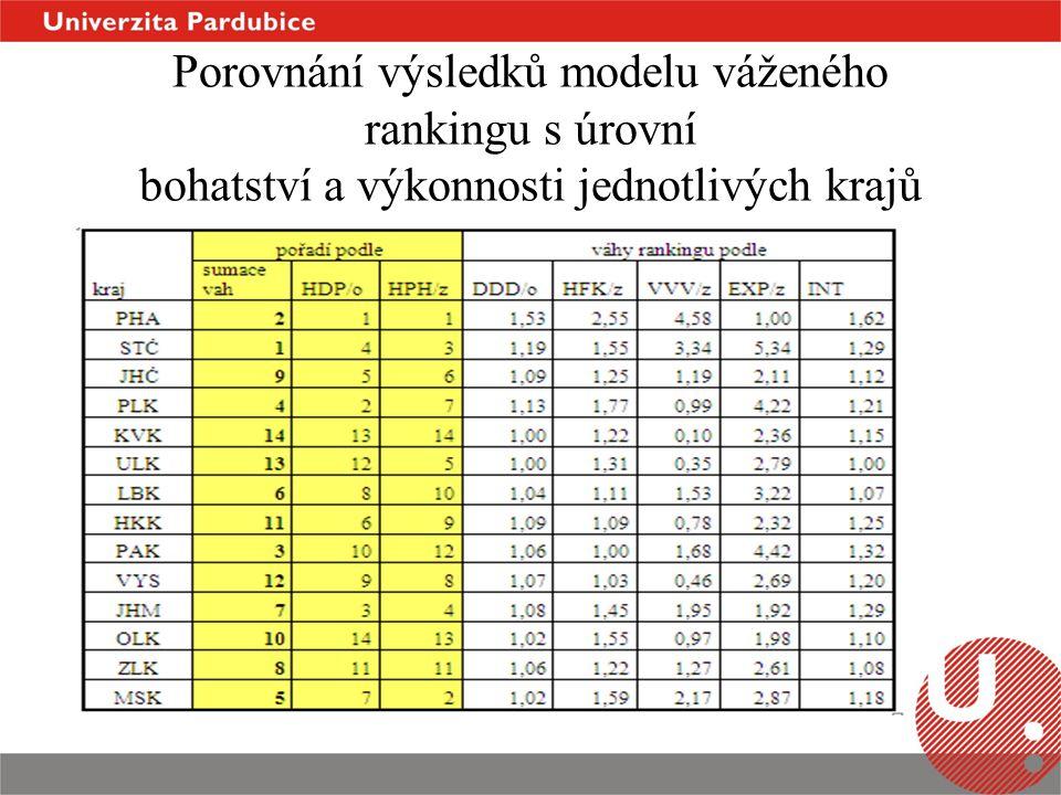 Porovnání výsledků modelu váženého rankingu s úrovní bohatství a výkonnosti jednotlivých krajů