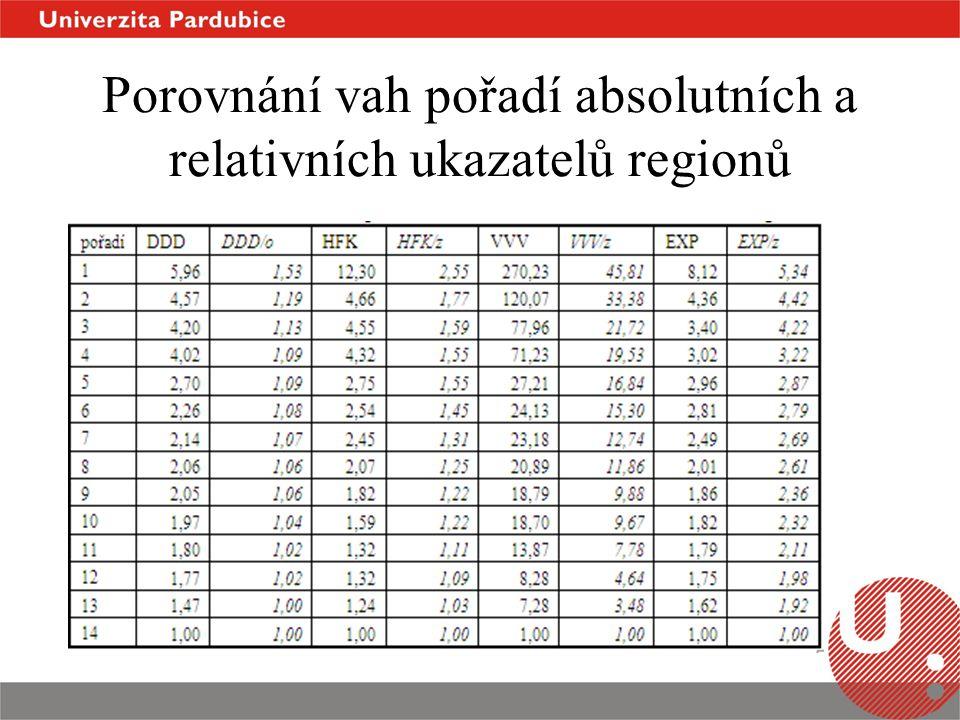 Porovnání vah pořadí absolutních a relativních ukazatelů regionů