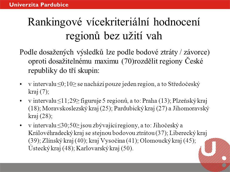 Rankingové vícekriteriální hodnocení regionů bez užití vah Podle dosažených výsledků lze podle bodové ztráty / závorce) oproti dosažitelnému maximu (70)rozdělit regiony České republiky do tří skupin: v intervalu ≤0;10≥ se nachází pouze jeden region, a to Středočeský kraj (7); v intervalu ≤11;29≥ figuruje 5 regionů, a to: Praha (13); Plzeňský kraj (18); Moravskoslezský kraj (25); Pardubický kraj (27) a Jihomoravský kraj (28); v intervalu ≤30;50≥ jsou zbývající regiony, a to: Jihočeský a Královéhradecký kraj se stejnou bodovou ztrátou (37); Liberecký kraj (39); Zlínský kraj (40); kraj Vysočina (41); Olomoucký kraj (45); Ústecký kraj (48); Karlovarský kraj (50).