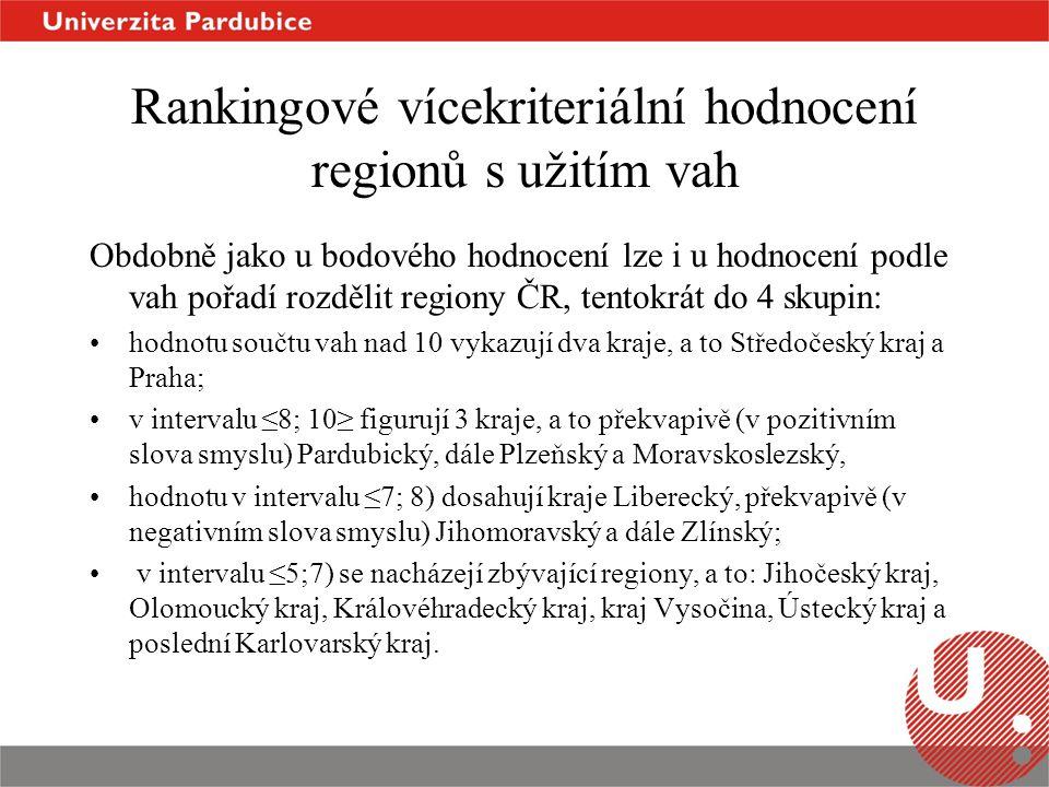 Rankingové vícekriteriální hodnocení regionů s užitím vah Obdobně jako u bodového hodnocení lze i u hodnocení podle vah pořadí rozdělit regiony ČR, tentokrát do 4 skupin: hodnotu součtu vah nad 10 vykazují dva kraje, a to Středočeský kraj a Praha; v intervalu ≤8; 10≥ figurují 3 kraje, a to překvapivě (v pozitivním slova smyslu) Pardubický, dále Plzeňský a Moravskoslezský, hodnotu v intervalu ≤7; 8) dosahují kraje Liberecký, překvapivě (v negativním slova smyslu) Jihomoravský a dále Zlínský; v intervalu ≤5;7) se nacházejí zbývající regiony, a to: Jihočeský kraj, Olomoucký kraj, Královéhradecký kraj, kraj Vysočina, Ústecký kraj a poslední Karlovarský kraj.