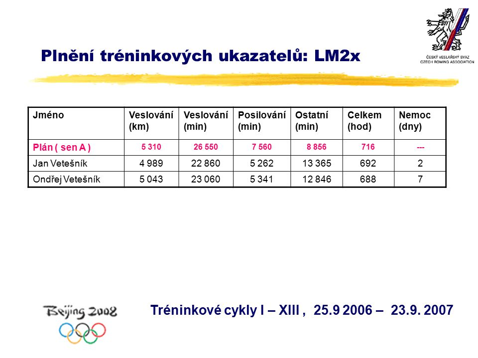 Plnění tréninkových ukazatelů: LM2x Tréninkové cykly I – XIII, 25.9 2006 – 23.9.