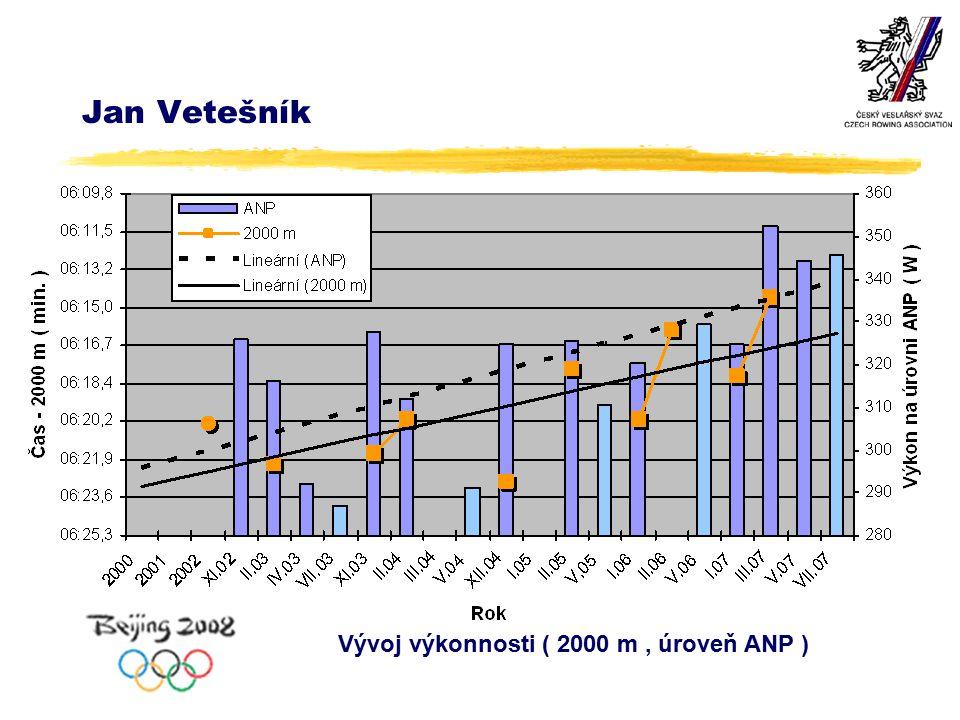 Jan Vetešník Vývoj výkonnosti ( 2000 m, úroveň ANP )