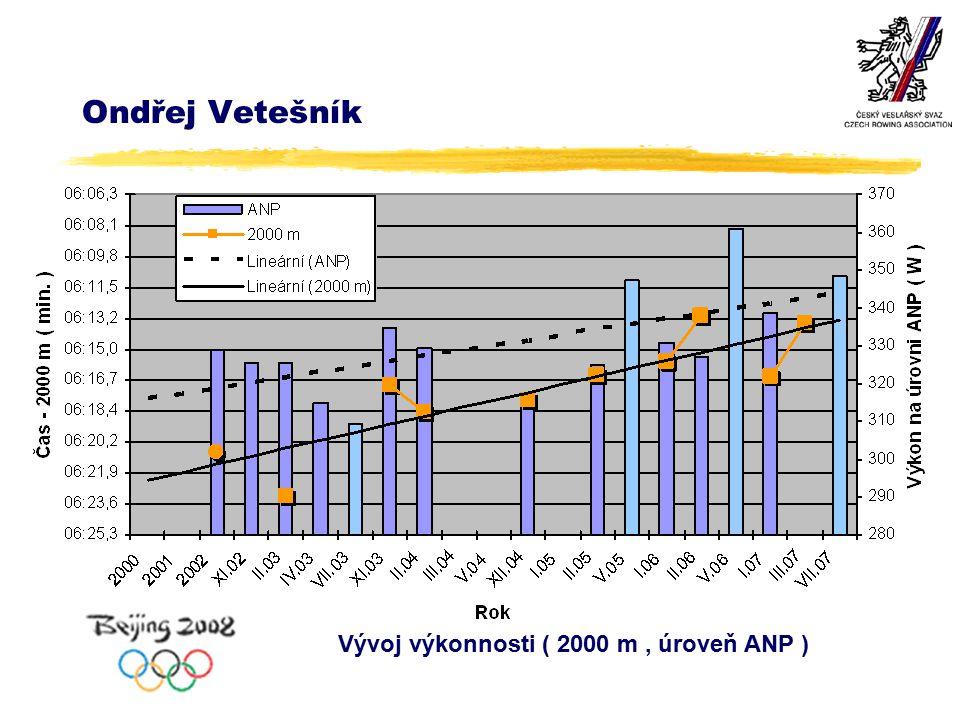 Ondřej Vetešník Vývoj výkonnosti ( 2000 m, úroveň ANP )