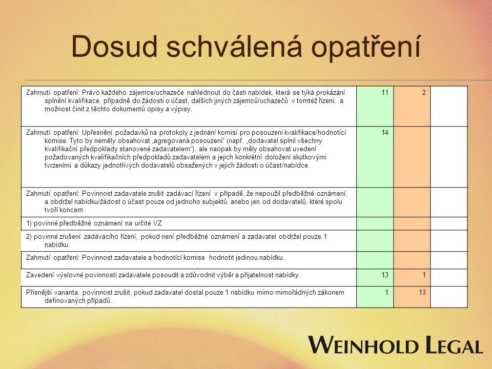 Dosud schválená opatření Zahrnutí opatření: Právo každého zájemce/uchazeče nahlédnout do části nabídek, která se týká prokázání splnění kvalifikace, p