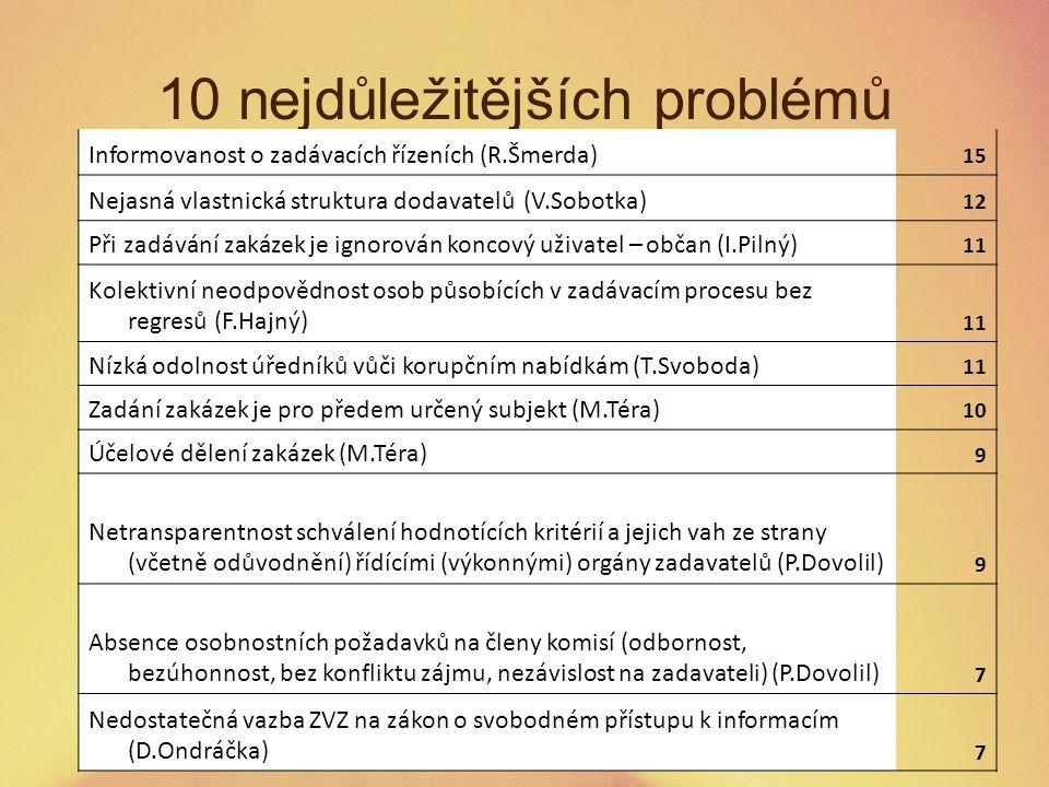 10 nejdůležitějších problémů Informovanost o zadávacích řízeních (R.Šmerda) 15 Nejasná vlastnická struktura dodavatelů (V.Sobotka) 12 Při zadávání zak