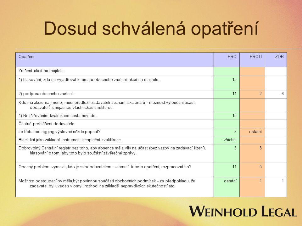 Dosud schválená opatření OpatřeníPROPROTIZDR Zrušení akcií na majitele. 1) hlasování, zda se vyjadřovat k tématu obecného zrušení akcií na majitele.15