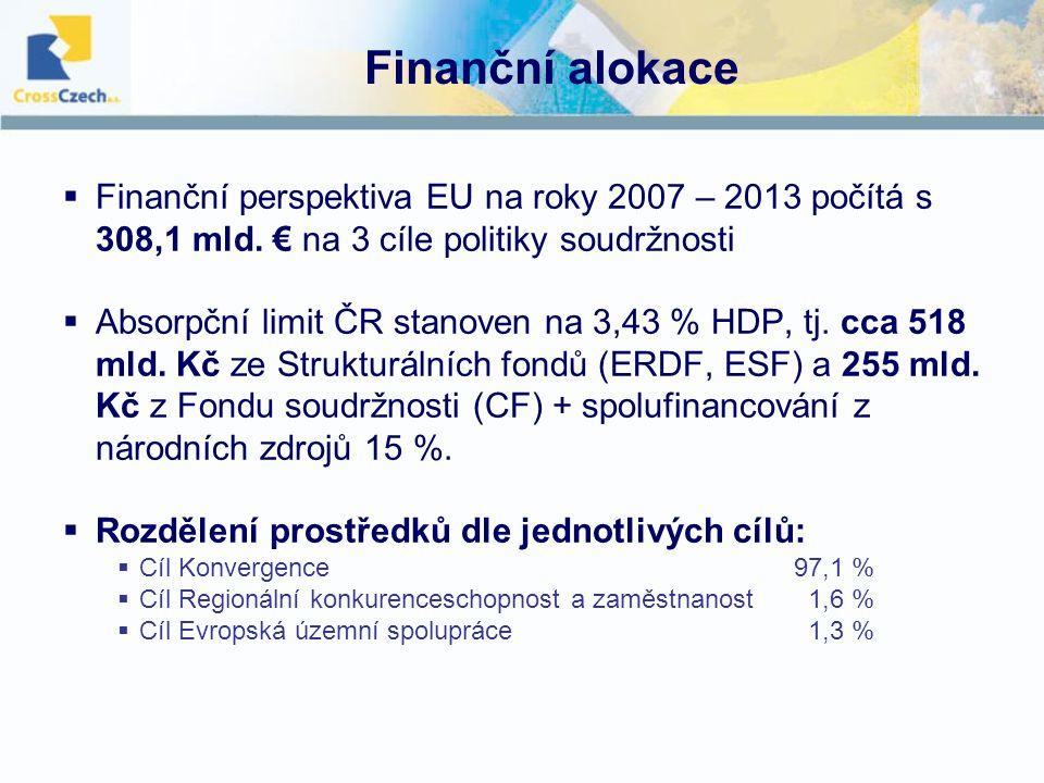 Finanční alokace  Finanční perspektiva EU na roky 2007 – 2013 počítá s 308,1 mld.