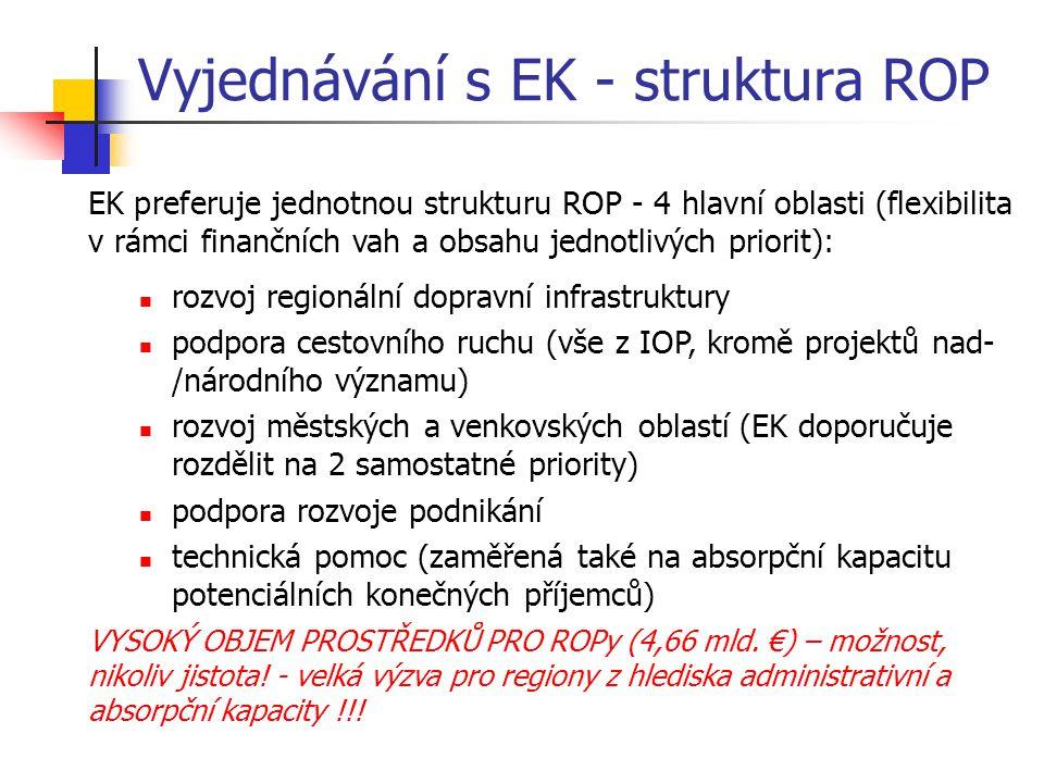 Vyjednávání s EK - struktura ROP EK preferuje jednotnou strukturu ROP - 4 hlavní oblasti (flexibilita v rámci finančních vah a obsahu jednotlivých pri