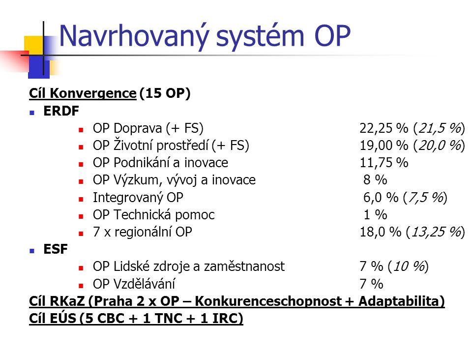 Navrhovaný systém OP Cíl Konvergence (15 OP) ERDF OP Doprava (+ FS)22,25 % (21,5 %) OP Životní prostředí (+ FS)19,00 % (20,0 %) OP Podnikání a inovace