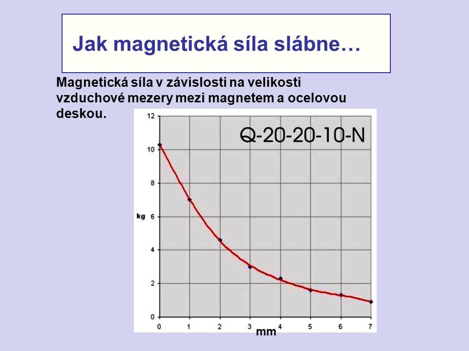Jak magnetická síla slábne… Magnetická síla v závislosti na velikosti vzduchové mezery mezi magnetem a ocelovou deskou. mm