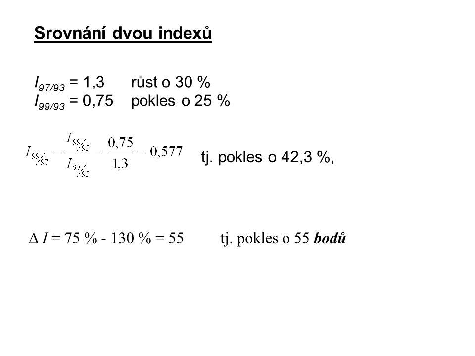 Srovnání dvou indexů I 97/93 = 1,3 růst o 30 % I 99/93 = 0,75 pokles o 25 %  I = 75 % - 130 % = 55 tj. pokles o 55 bodů tj. pokles o 42,3 %,