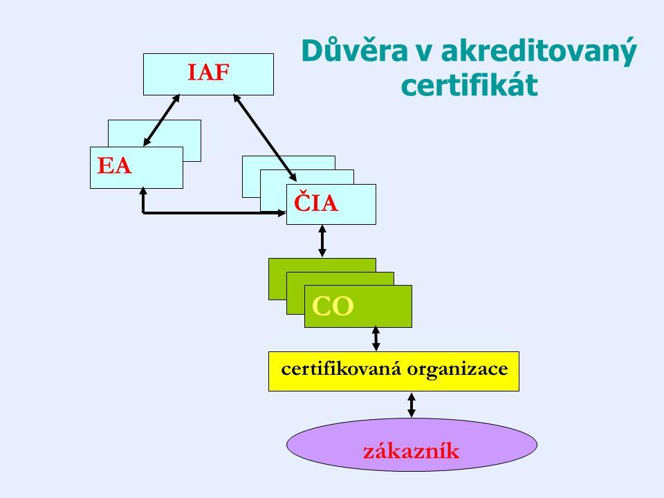 Důvěra v akreditovaný certifikát IAF ČIA EA CO certifikovaná organizace zákazník