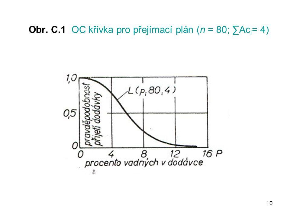 10 Obr. C.1 OC křivka pro přejímací plán (n = 80; ∑Ac i = 4)