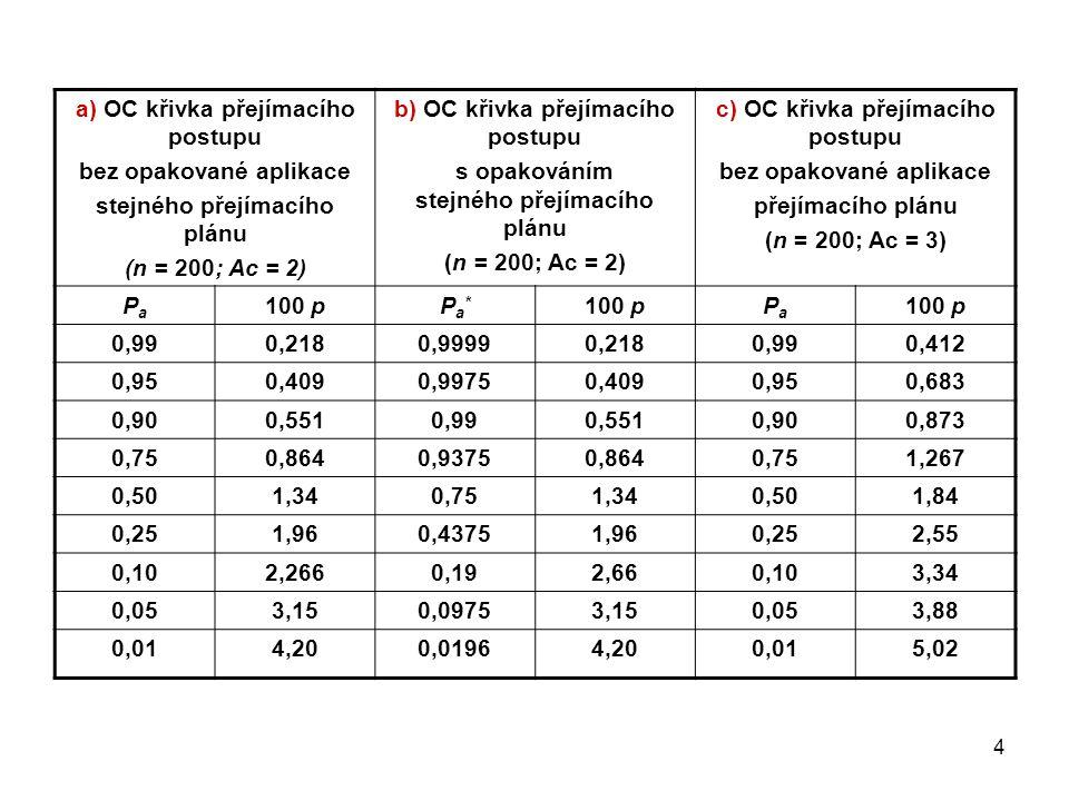 4 a) OC křivka přejímacího postupu bez opakované aplikace stejného přejímacího plánu (n = 200; Ac = 2) b) OC křivka přejímacího postupu s opakováním stejného přejímacího plánu (n = 200; Ac = 2) c) OC křivka přejímacího postupu bez opakované aplikace přejímacího plánu (n = 200; Ac = 3) PaPa 100 pPa*Pa* PaPa 0,990,2180,99990,2180,990,412 0,950,4090,99750,4090,950,683 0,900,5510,990,5510,900,873 0,750,8640,93750,8640,751,267 0,501,340,751,340,501,84 0,251,960,43751,960,252,55 0,102,2660,192,660,103,34 0,053,150,09753,150,053,88 0,014,200,01964,200,015,02