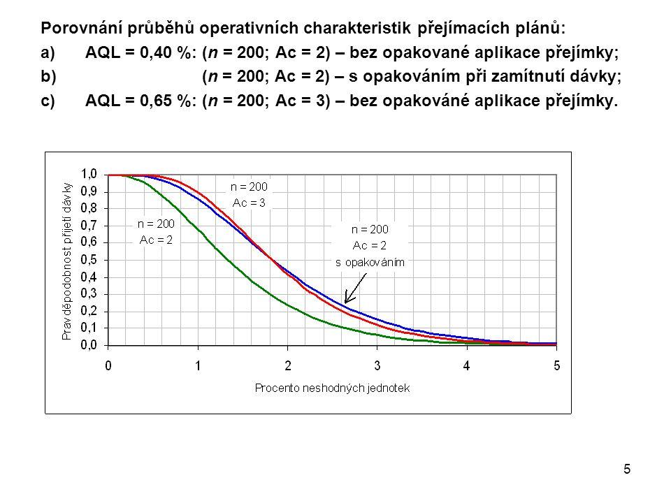5 Porovnání průběhů operativních charakteristik přejímacích plánů: a)AQL = 0,40 %: (n = 200; Ac = 2) – bez opakované aplikace přejímky; b) (n = 200; Ac = 2) – s opakováním při zamítnutí dávky; c)AQL = 0,65 %: (n = 200; Ac = 3) – bez opakováné aplikace přejímky.