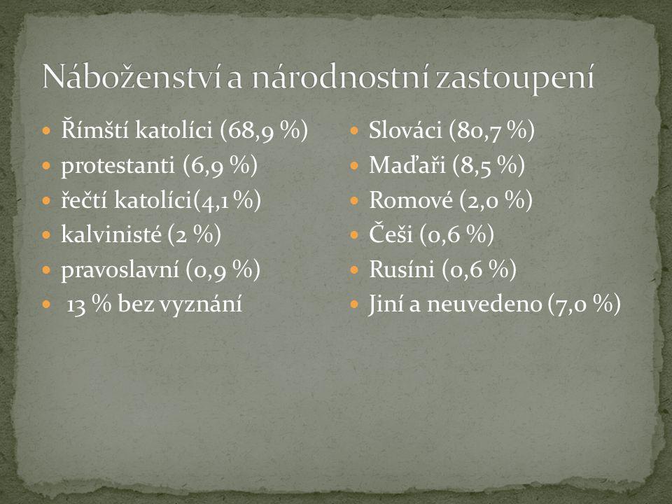 Římští katolíci (68,9 %) protestanti (6,9 %) řečtí katolíci(4,1 %) kalvinisté (2 %) pravoslavní (0,9 %) 13 % bez vyznání Slováci (80,7 %) Maďaři (8,5 %) Romové (2,0 %) Češi (0,6 %) Rusíni (0,6 %) Jiní a neuvedeno (7,0 %)