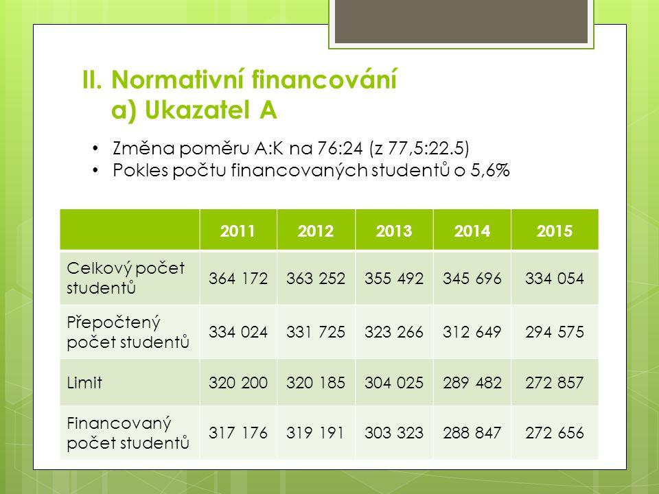 II. Normativní financování a) Ukazatel A 20112012201320142015 Celkový počet studentů 364 172363 252355 492345 696334 054 Přepočtený počet studentů 334