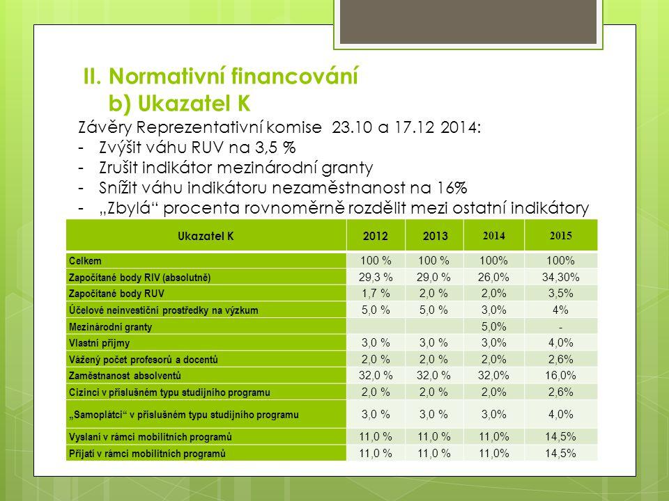 II. Normativní financování b) Ukazatel K Ukazatel K2012 2013 20142015 Celkem 100 % Započítané body RIV (absolutně) 29,3 %29,0 % 26% Započítané body RU