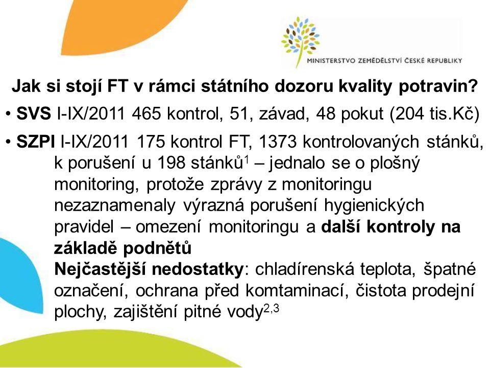 Jak si stojí FT v rámci státního dozoru kvality potravin? SVS I-IX/2011 465 kontrol, 51, závad, 48 pokut (204 tis.Kč) SZPI I-IX/2011 175 kontrol FT, 1