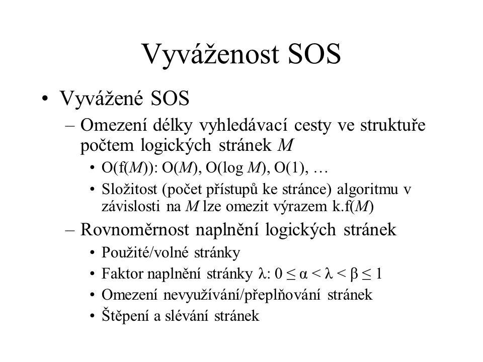 Vyváženost SOS Vyvážené SOS –Omezení délky vyhledávací cesty ve struktuře počtem logických stránek M O(f(M)): O(M), O(log M), O(1), … Složitost (počet přístupů ke stránce) algoritmu v závislosti na M lze omezit výrazem k.f(M) –Rovnoměrnost naplnění logických stránek Použité/volné stránky Faktor naplnění stránky λ: 0 ≤ α < λ < β ≤ 1 Omezení nevyužívání/přeplňování stránek Štěpení a slévání stránek