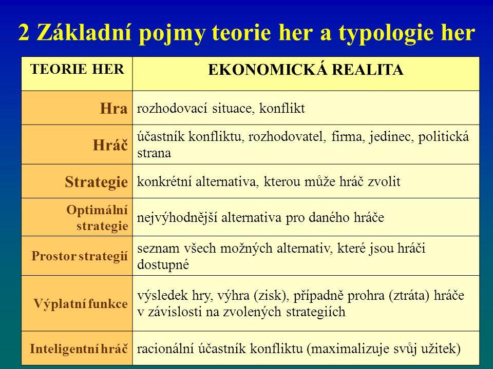 2 Základní pojmy teorie her a typologie her TEORIE HER EKONOMICKÁ REALITA Hra rozhodovací situace, konflikt Hráč účastník konfliktu, rozhodovatel, fir
