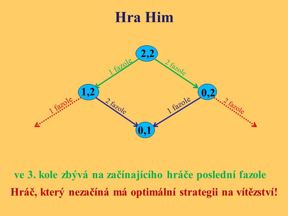 Hra Him ve 3. kole zbývá na začínajícího hráče poslední fazole Hráč, který nezačíná má optimální strategii na vítězství! 2 fazole 1 fazole 2,2 2 fazol