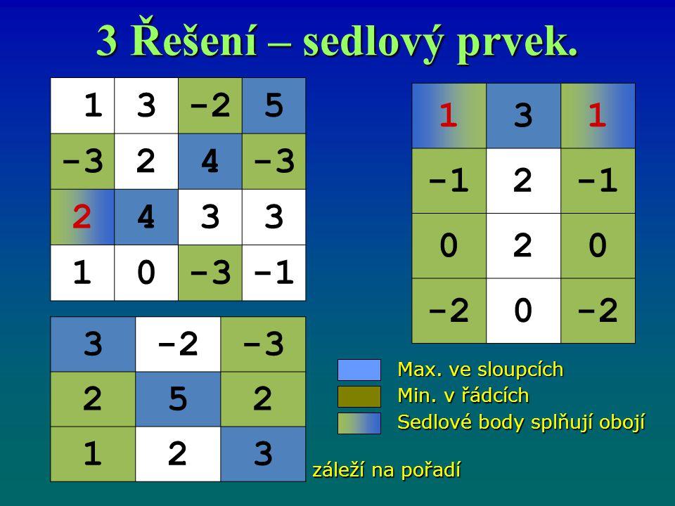 3 Řešení – sedlový prvek. 13-25 -324 2433 10 131 2 020 -20 3 -3 252 123 záleží na pořadí Max. ve sloupcích Min. v řádcích Sedlové body splňují obojí