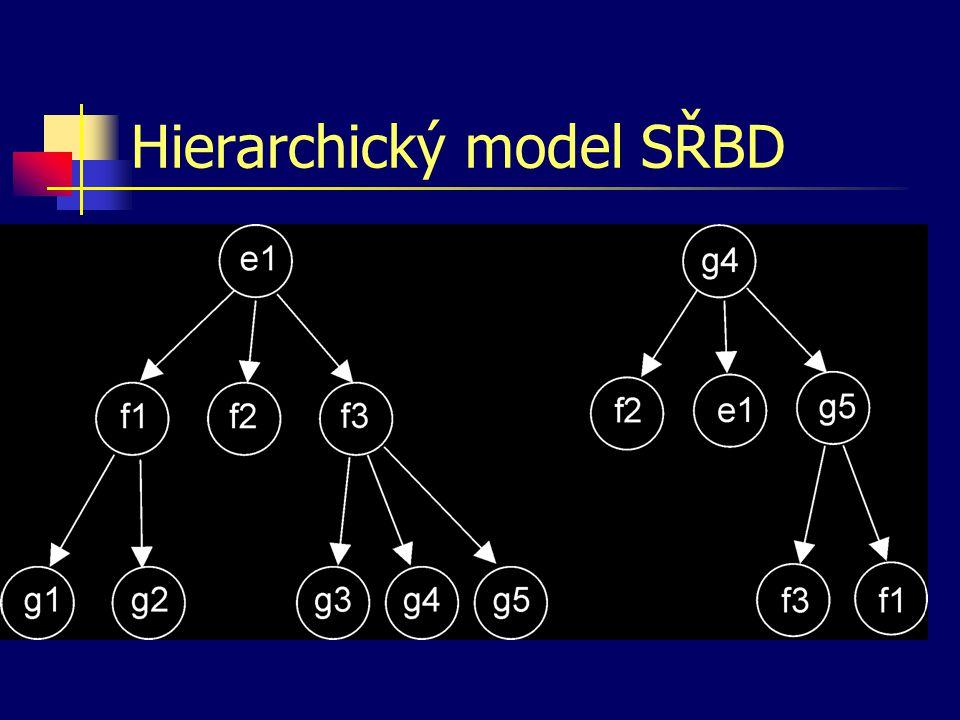 Síťový model SŘBD