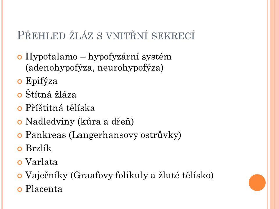 P ŘEHLED ŽLÁZ S VNITŘNÍ SEKRECÍ Hypotalamo – hypofyzární systém (adenohypofýza, neurohypofýza) Epifýza Štítná žláza Příštitná tělíska Nadledviny (kůra a dřeň) Pankreas (Langerhansovy ostrůvky) Brzlík Varlata Vaječníky (Graafovy folikuly a žluté tělísko) Placenta