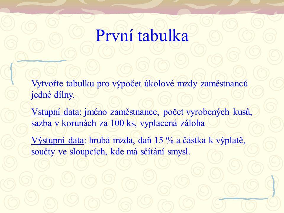 První tabulka - formátování Dále upravíme záhlaví sloupců, které může obsahovat delší texty – nastavíme tzv.