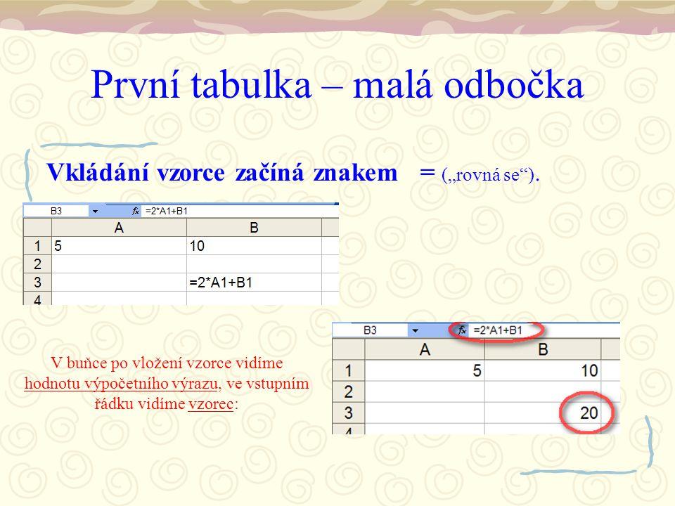 """První tabulka – malá odbočka Vkládání vzorce začíná znakem = (""""rovná se )."""