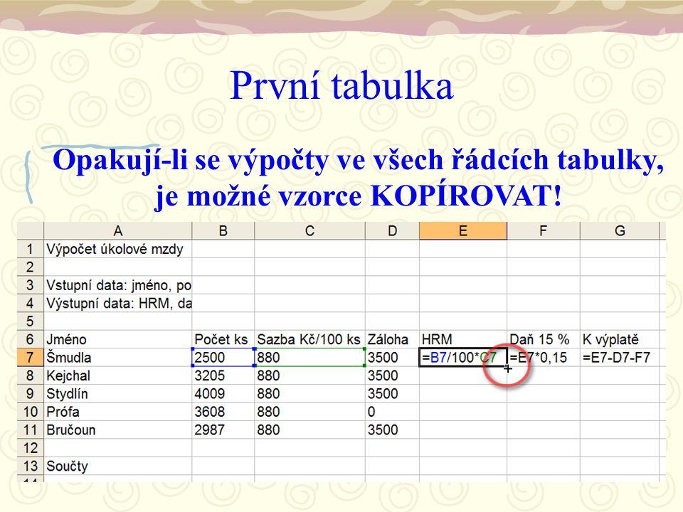 První tabulka Opakují-li se výpočty ve všech řádcích tabulky, je možné vzorce KOPÍROVAT!