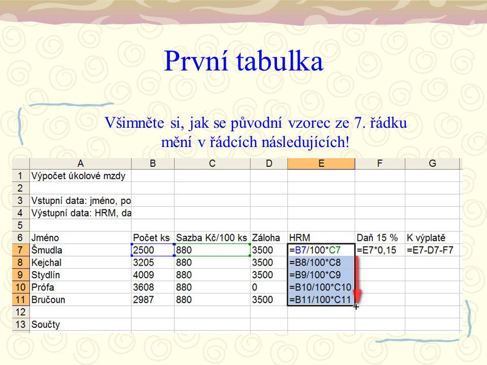 První tabulka Při kopírování vzorce směrem dolů, Excel automaticky změní adresy buněk ve vzorci – přidává jedničku k číslu řádku.