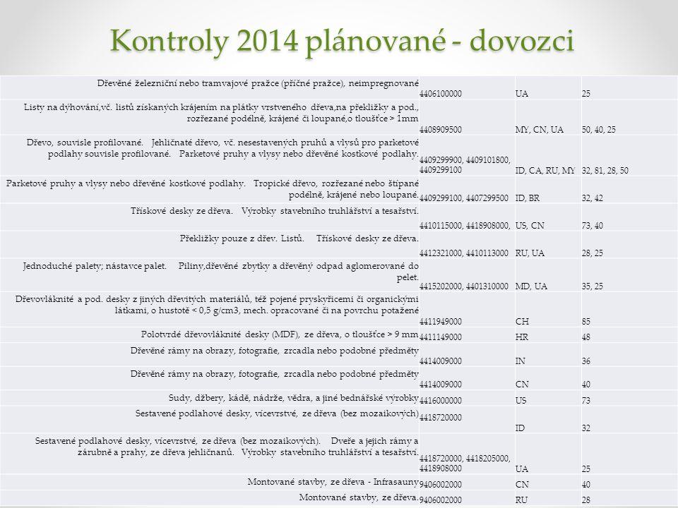 Kontroly 2014 plánované - dovozci Dřevěné železniční nebo tramvajové pražce (příčné pražce), neimpregnované 4406100000UA25 Listy na dýhování,vč.