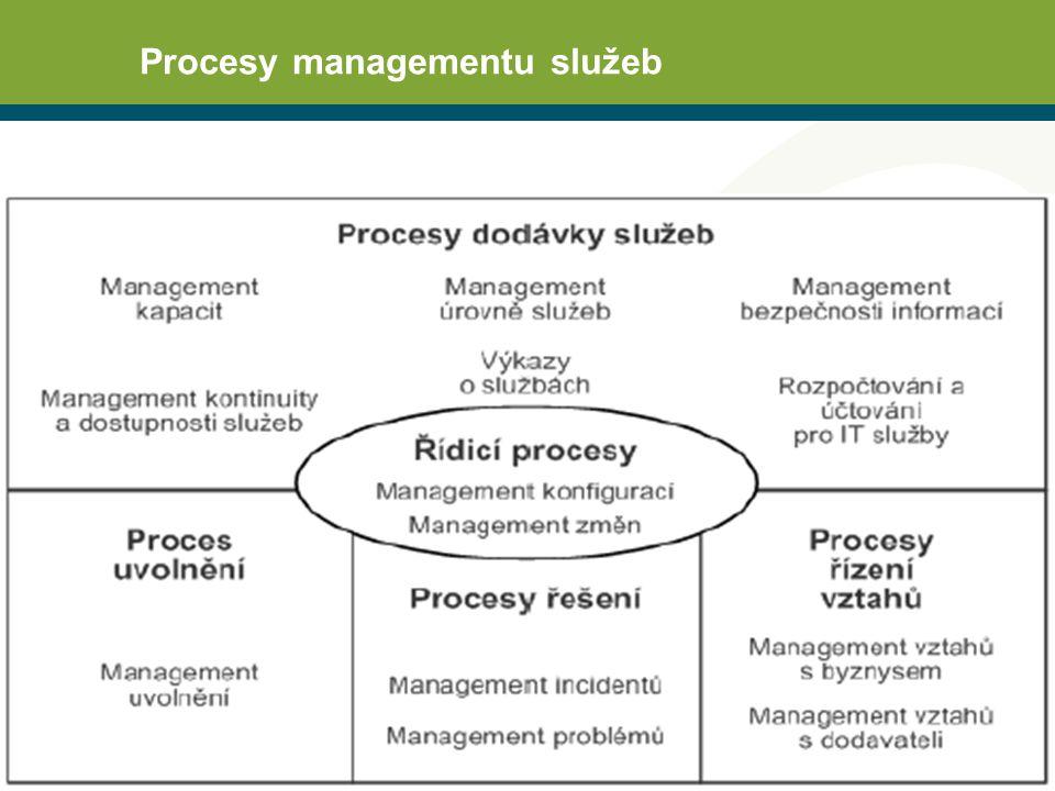 Nejdůležitější procesy  Management úrovně služeb Cíl: Stanovit, odsouhlasit, zaznamenávat a řídit úrovně služeb.