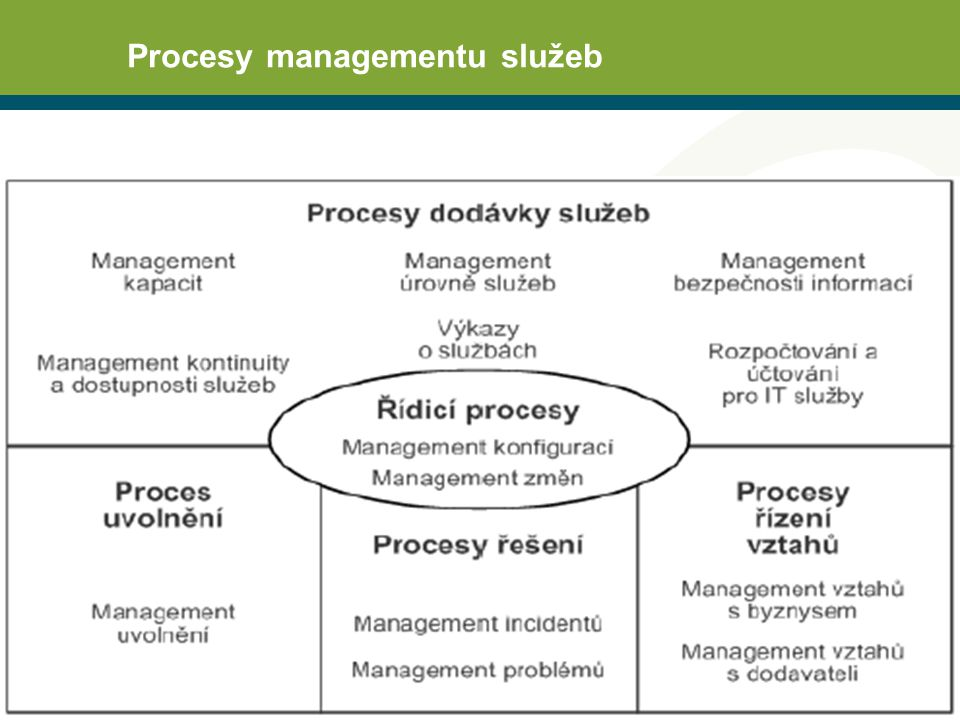 Procesy managementu služeb